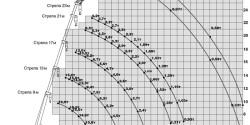 Автокран 16 тонн 23 метра
